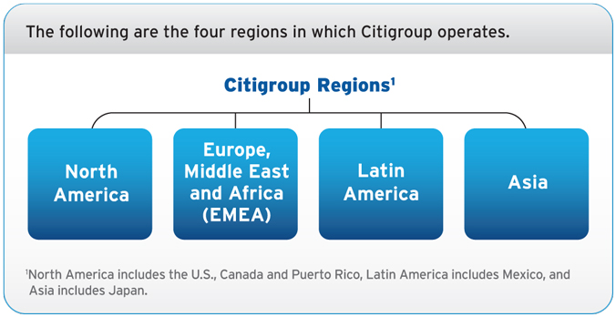 citigroup articles