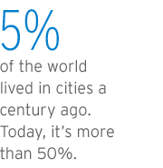 5% of the world lived in cities a century ago. Today, its 50%
