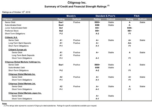 Citi Investor Relations Financial Information Citigroup Credit