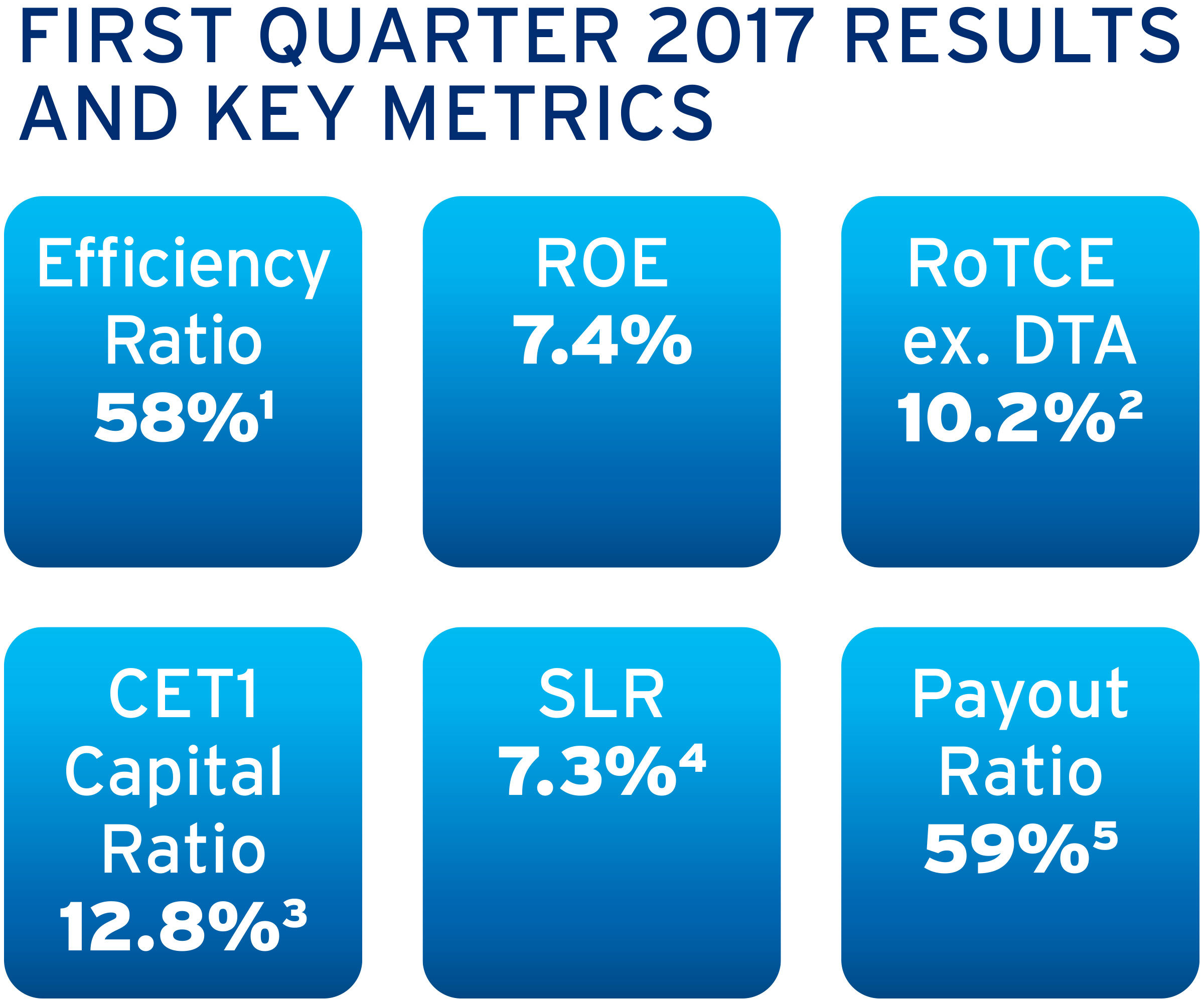 First quarter 2017 earnings keysg citigroup reports first quarter 2017 earnings per share of 135 falaconquin