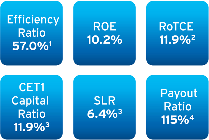 First Quarter 2019 Results and Key Metrics