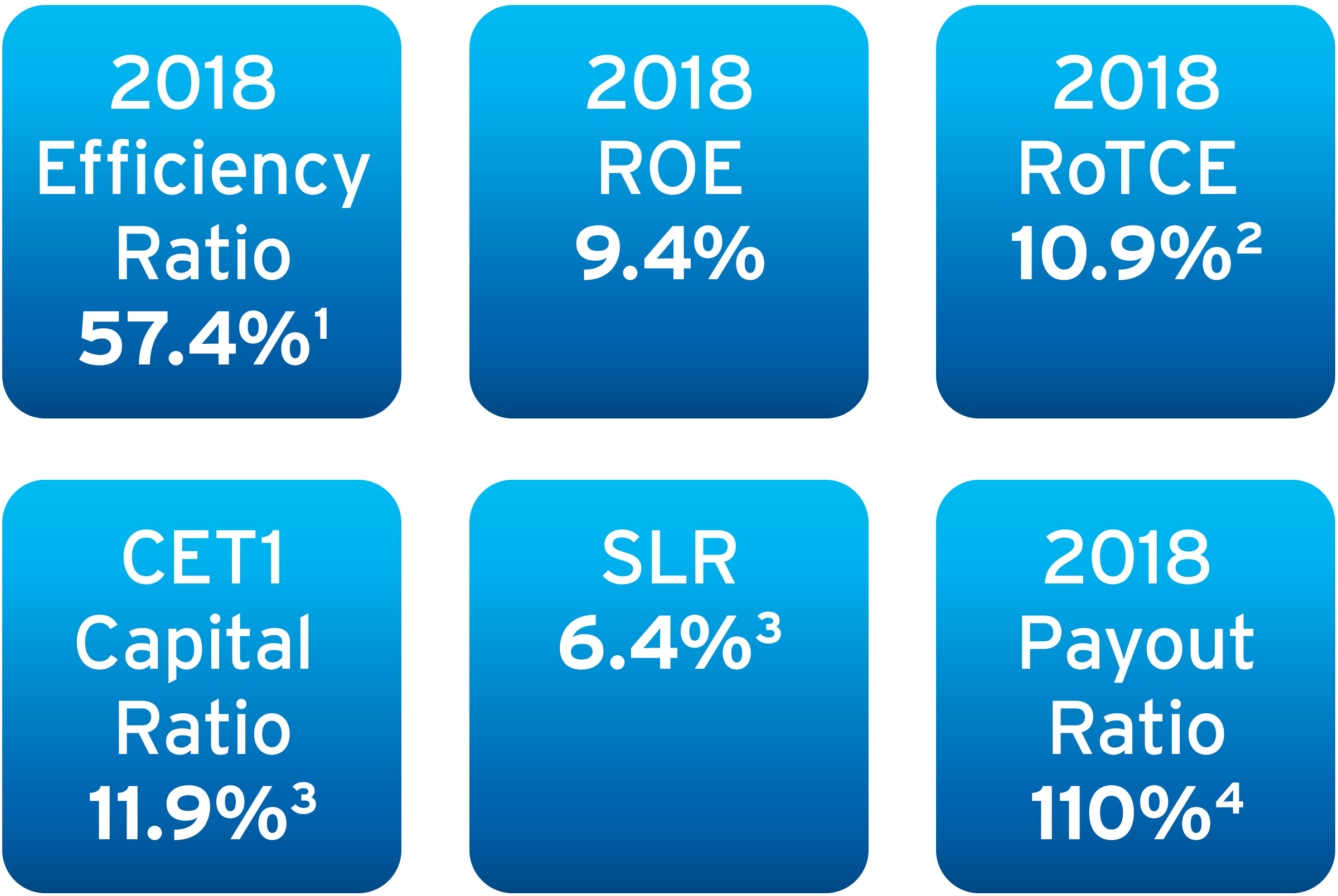 Fourth Quarter and Full Year 2018 Results and Key Metrics