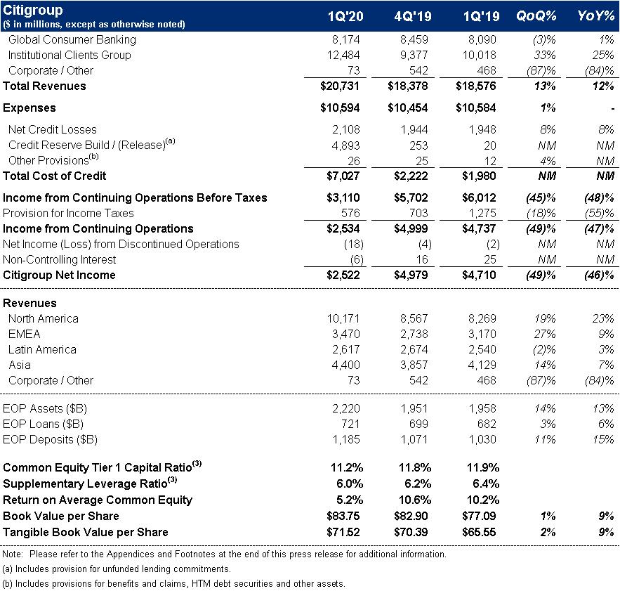 Citi Dividend Calendar 2022.First Quarter 2020 Results And Key Metrics
