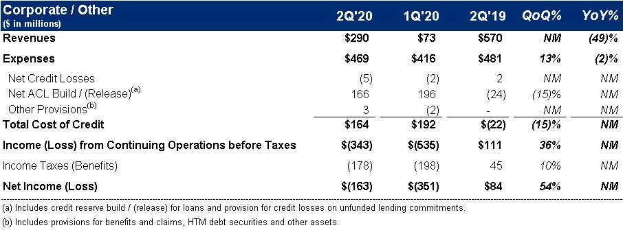Citi Dividend Calendar 2022.Second Quarter 2020 Results And Key Metrics